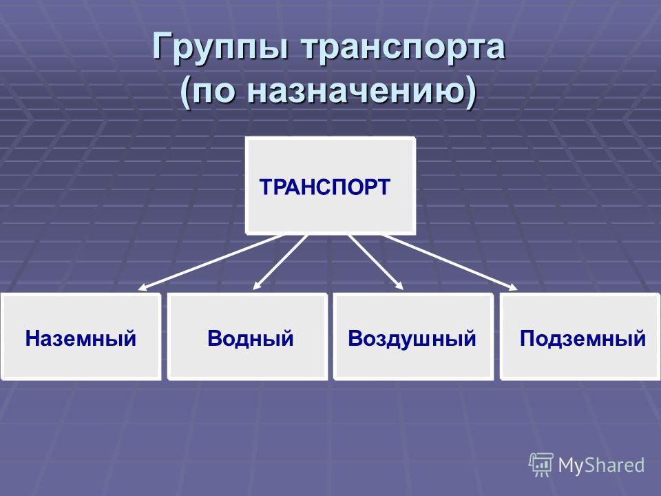 Группы транспорта (по назначению) ТРАНСПОРТ НаземныйВодныйВоздушныйПодземный
