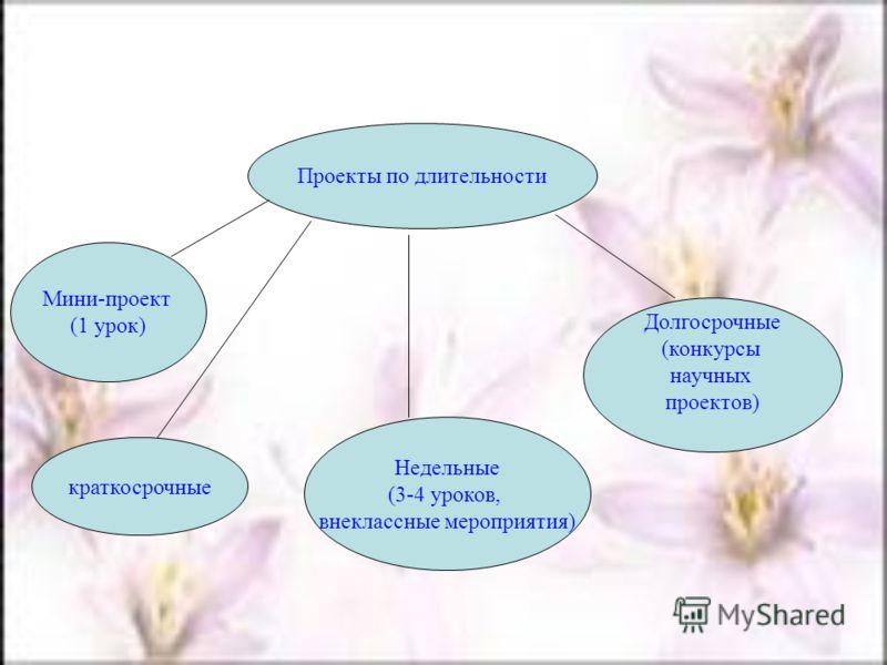 Проекты по длительности Мини-проект (1 урок) краткосрочные Долгосрочные (конкурсы научных проектов) Недельные (3-4 уроков, внеклассные мероприятия)