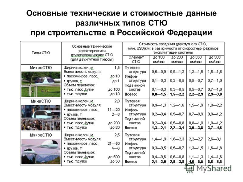 Основные технические и стоимостные данные различных типов СТЮ при строительстве в Российской Федерации