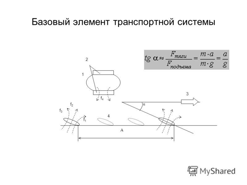 Базовый элемент транспортной системы 2 1 f4f4 А 3 α 4 f3f3 f2f2 f1f1