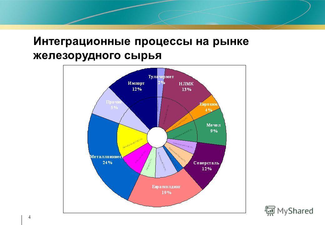 4 Интеграционные процессы на рынке железорудного сырья