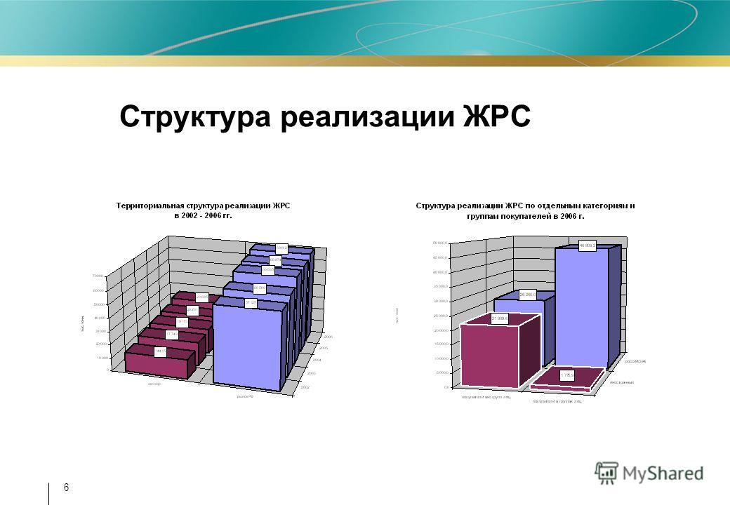 6 Структура реализации ЖРС