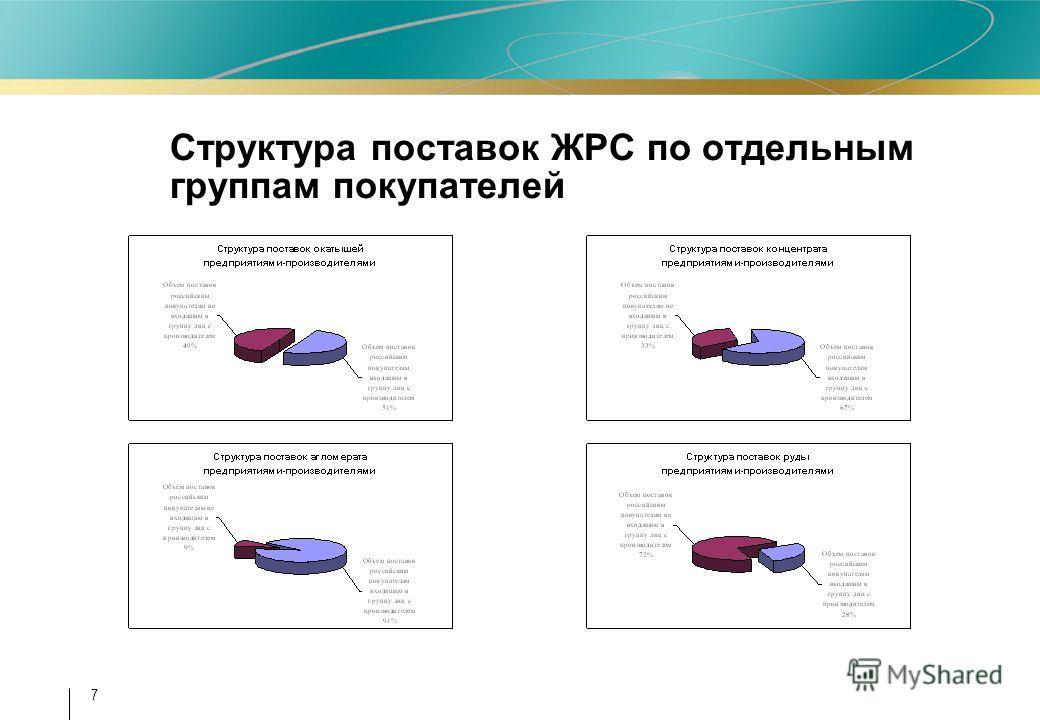 7 Структура поставок ЖРС по отдельным группам покупателей