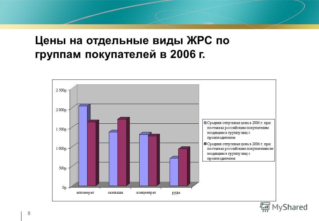 9 Цены на отдельные виды ЖРС по группам покупателей в 2006 г.