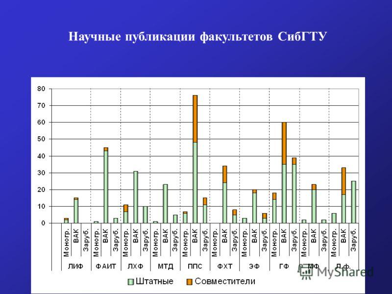 Научные публикации факультетов СибГТУ