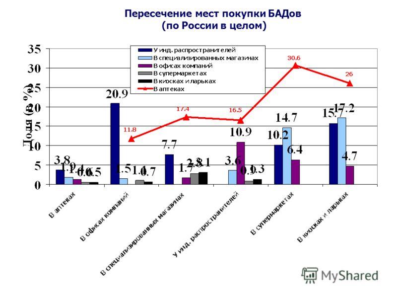 Пересечение мест покупки БАДов (по России в целом)