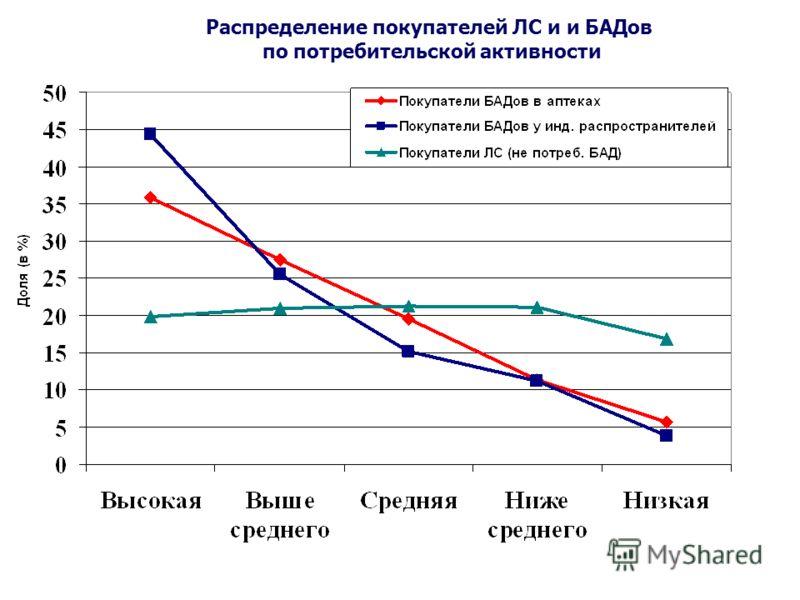 Распределение покупателей ЛС и и БАДов по потребительской активности