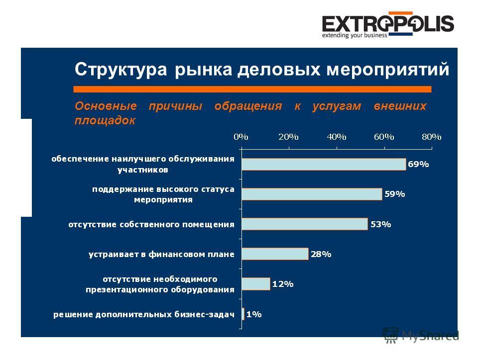 Структура рынка деловых мероприятий Основные причины обращения к услугам внешних площадок