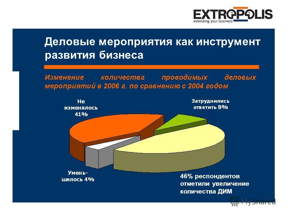 Деловые мероприятия как инструмент развития бизнеса Изменение количества проводимых деловых мероприятий в 2006 г. по сравнению с 2004 годом 46% респондентов отметили увеличение количества ДИМ