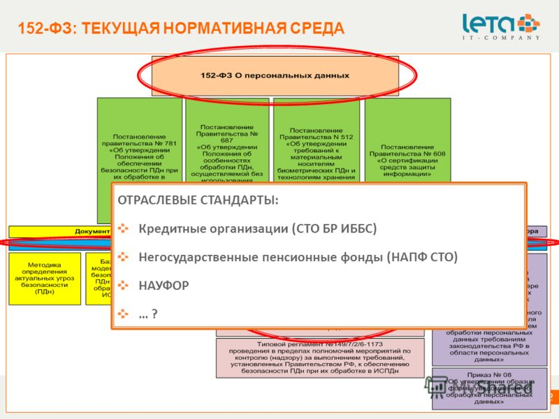 информация о компании 2 2 152-ФЗ: ТЕКУЩАЯ НОРМАТИВНАЯ СРЕДА 2010 LETA IT-company. All rights reserved. This presentation is for informational purposes only. LETA IT-company makes no warranties, express or implied, in this summary. ОТРАСЛЕВЫЕ СТАНДАРТ