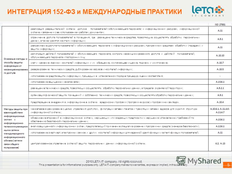 информация о компании 5 5 ИНТЕГРАЦИЯ 152-ФЗ и МЕЖДУНАРОДНЫЕ ПРАКТИКИ 2010 LETA IT-company. All rights reserved. This presentation is for informational purposes only. LETA IT-company makes no warranties, express or implied, in this summary.