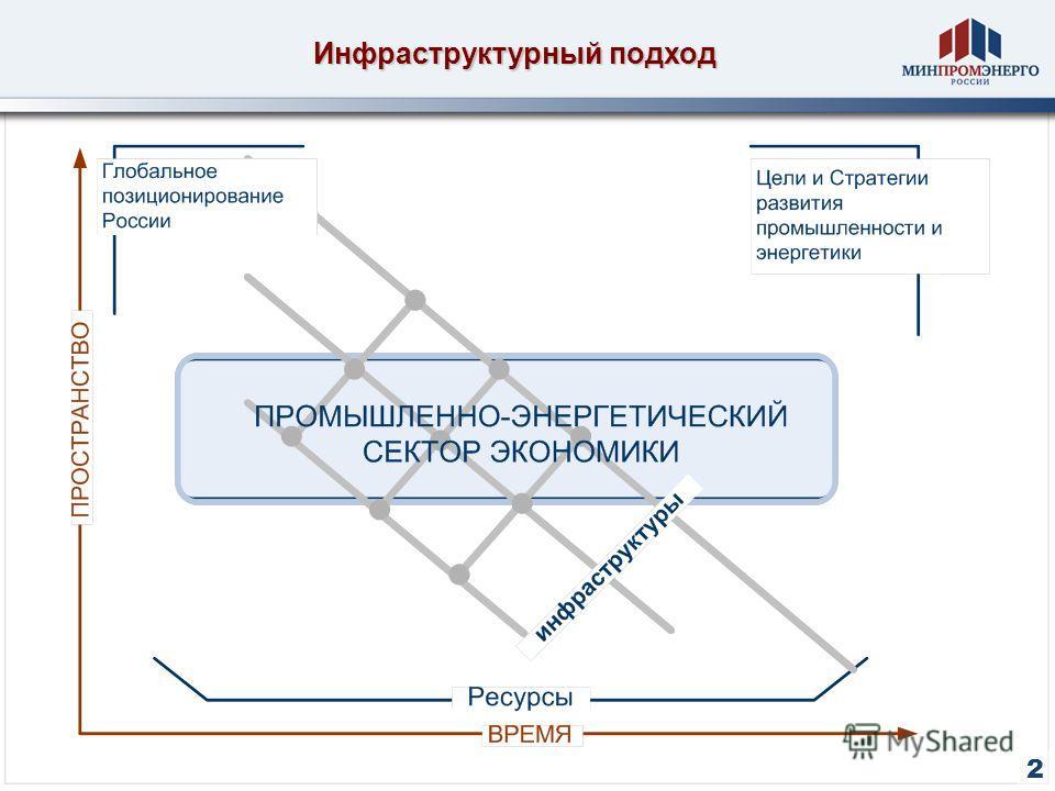 Инфраструктурный подход 2