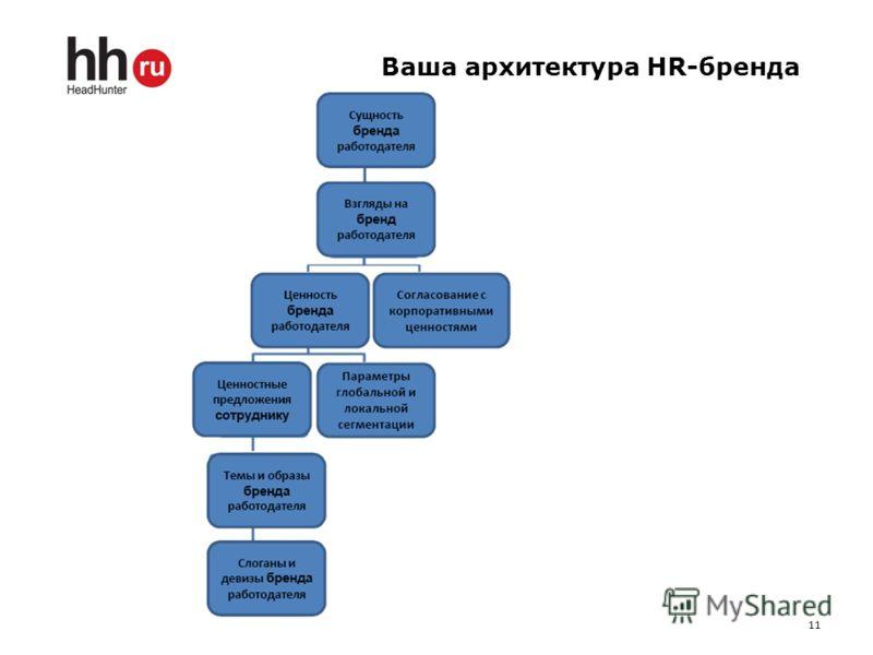 11 Ваша архитектура HR-бренда