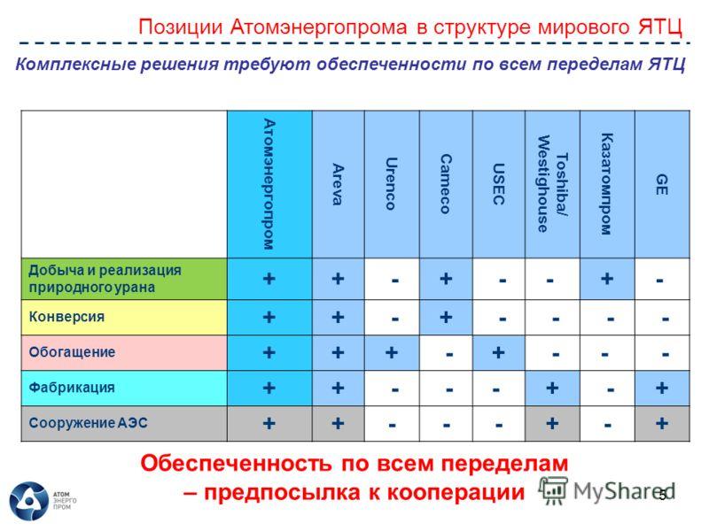 5 Позиции Атомэнергопрома в структуре мирового ЯТЦ Атомэнергопром Areva Urenco Cameco USEC Toshiba/ Westighouse Казатомпром GE Добыча и реализация природного урана ++ -+ -- +- Конверсия ++ -+ - - - - Обогащение +++ -+ -- - Фабрикация ++ - -- + -+ Соо