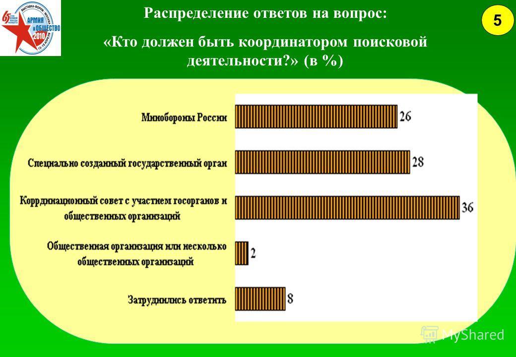 Распределение ответов на вопрос: «Кто должен быть координатором поисковой деятельности?» (в %) 5