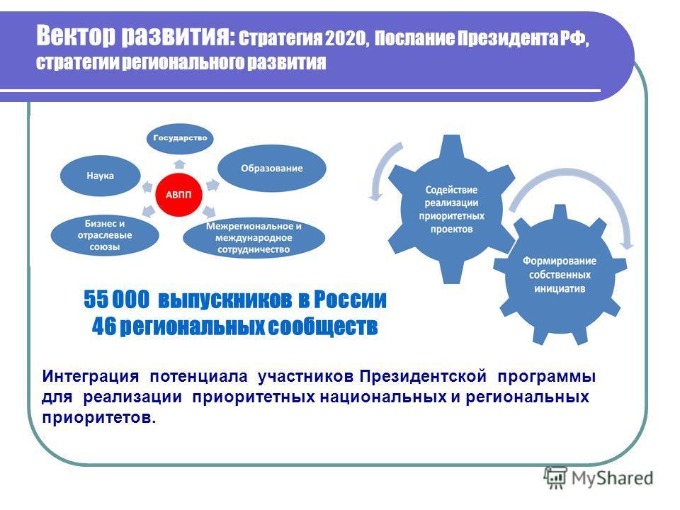 Вектор развития: Стратегия 2020, Послание Президента РФ, стратегии регионального развития 55 000 выпускников в России 46 региональных сообществ Интеграция потенциала участников Президентской программы для реализации приоритетных национальных и регион