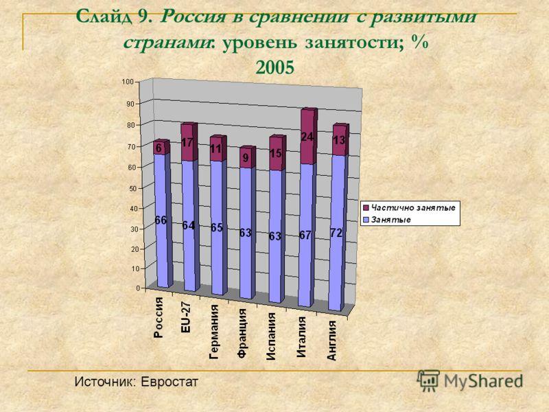 Слайд 9. Россия в сравнении с развитыми странами: уровень занятости; % 2005 Источник: Евростат