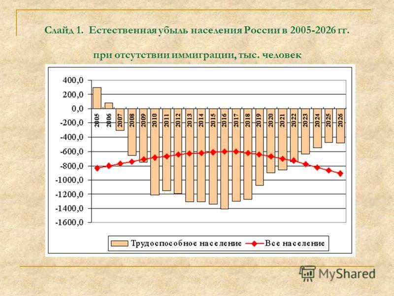 Слайд 1. Естественная убыль населения России в 2005-2026 гг. при отсутствии иммиграции, тыс. человек
