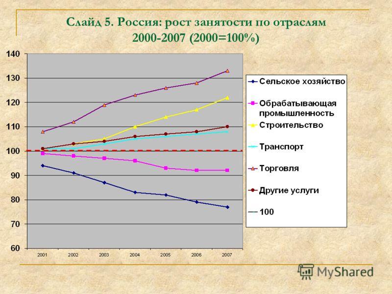 Слайд 5. Россия: рост занятости по отраслям 2000-2007 (2000=100%)