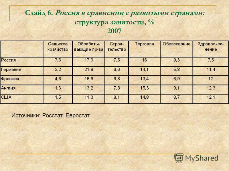 Слайд 6. Россия в сравнении с развитыми странами: структура занятости, % 2007 Источники: Росстат, Евростат