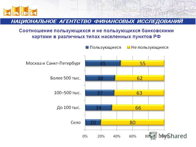 Соотношение пользующихся и не пользующихся банковскими картами в различных типах населенных пунктов РФ