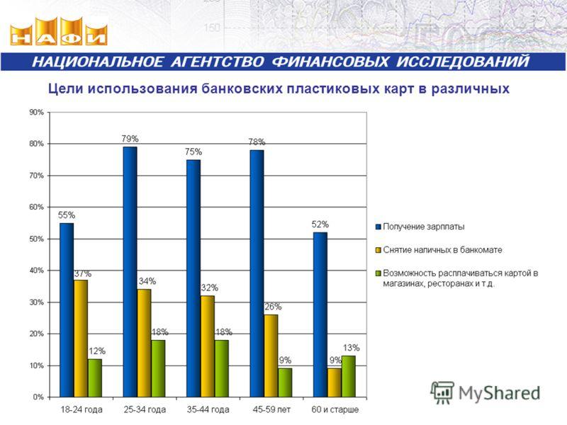 Цели использования банковских пластиковых карт в различных возрастных группах
