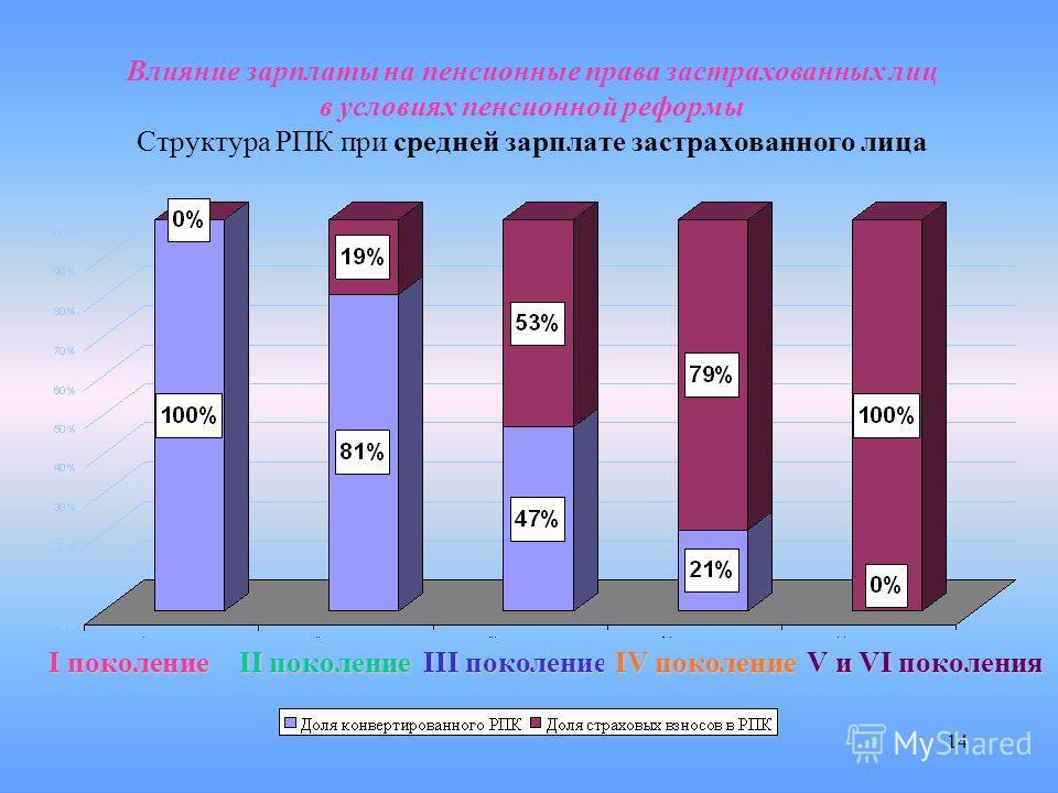 14 Влияние зарплаты на пенсионные права застрахованных лиц в условиях пенсионной реформы Структура РПК при средней зарплате застрахованного лица Iпоколение I поколение II поколение III поколение IV поколение V и VI поколения