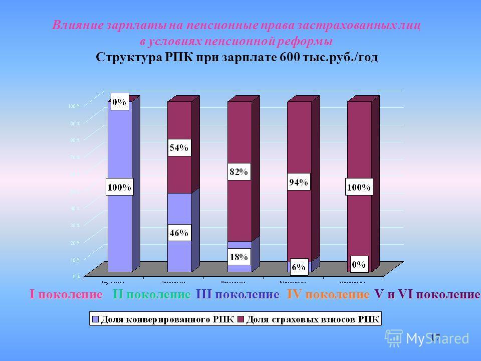 17 Влияние зарплаты на пенсионные права застрахованных лиц в условиях пенсионной реформы Структура РПК при зарплате 600 тыс.руб./год Iпоколение I поколение II поколение III поколение IV поколение V и VI поколение