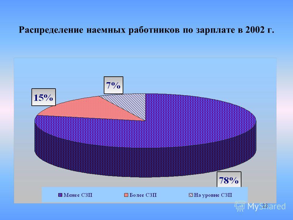 23 Распределение наемных работников по зарплате в 2002 г.