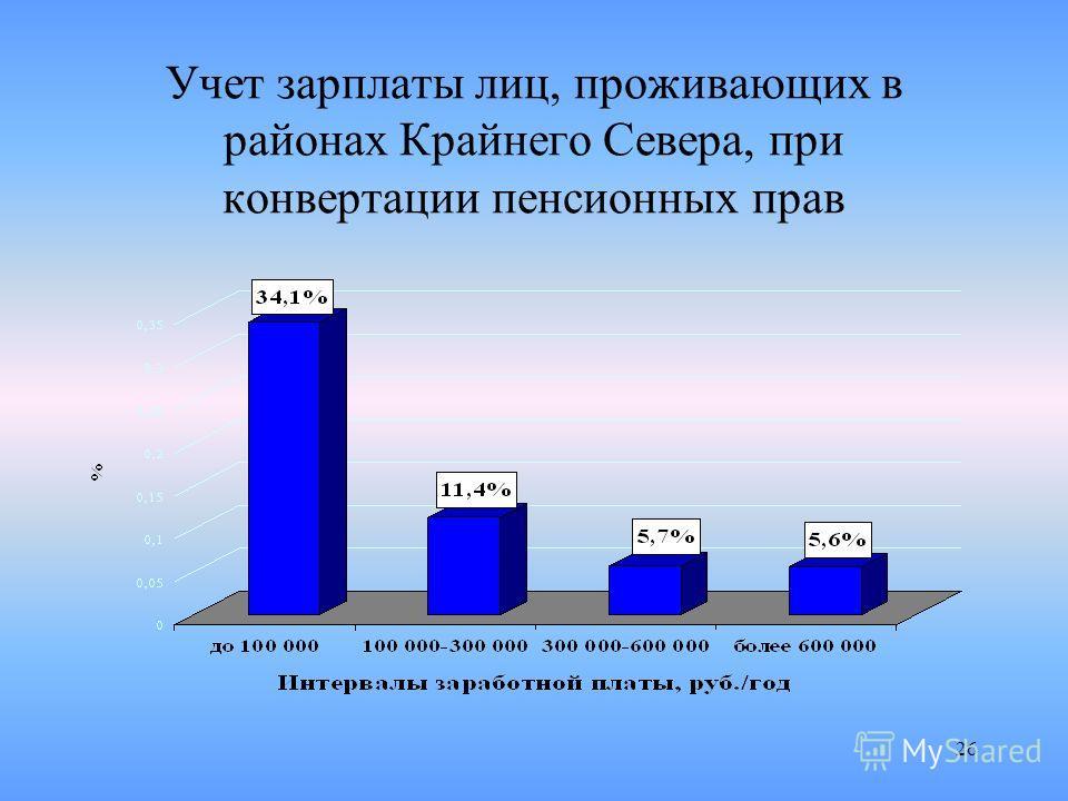 26 Учет зарплаты лиц, проживающих в районах Крайнего Севера, при конвертации пенсионных прав