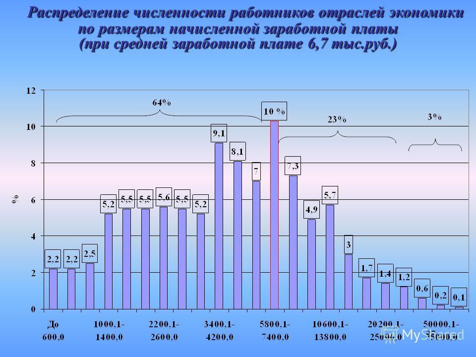 27 Распределение численности работников отраслей экономики Распределение численности работников отраслей экономики по размерам начисленной заработной платы (при средней заработной плате 6,7 тыс.руб.)