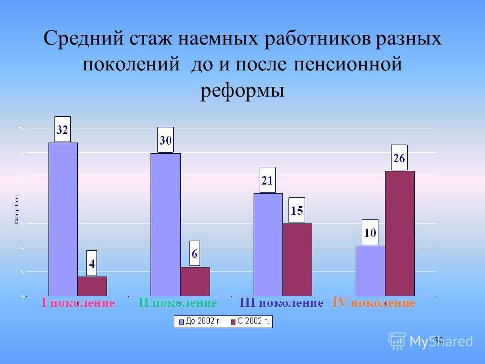 30 Средний стаж наемных работников разных поколений до и после пенсионной реформы Iпоколение I поколение II поколение III поколение IV поколение