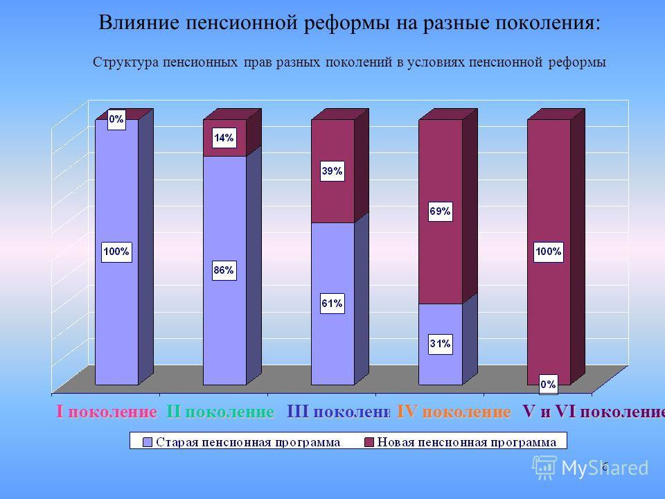 6 Влияние пенсионной реформы на разные поколения: Структура пенсионных прав разных поколений в условиях пенсионной реформы Iпоколение I поколение II поколение III поколение IV поколение V и VI поколение