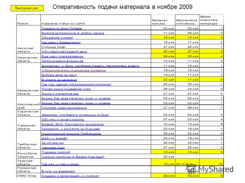 Оперативность подачи материала в ноябре 2009 Выходные дни