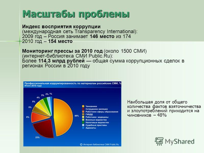 Масштабы проблемы Индекс восприятия коррупции (международная сеть Transparency International): 2009 год – Россия занимает 146 место из 174 2010 год – 154 место Мониторинг прессы за 2010 год (около 1500 СМИ) (интернет-библиотека СМИ Public.Ru): Более