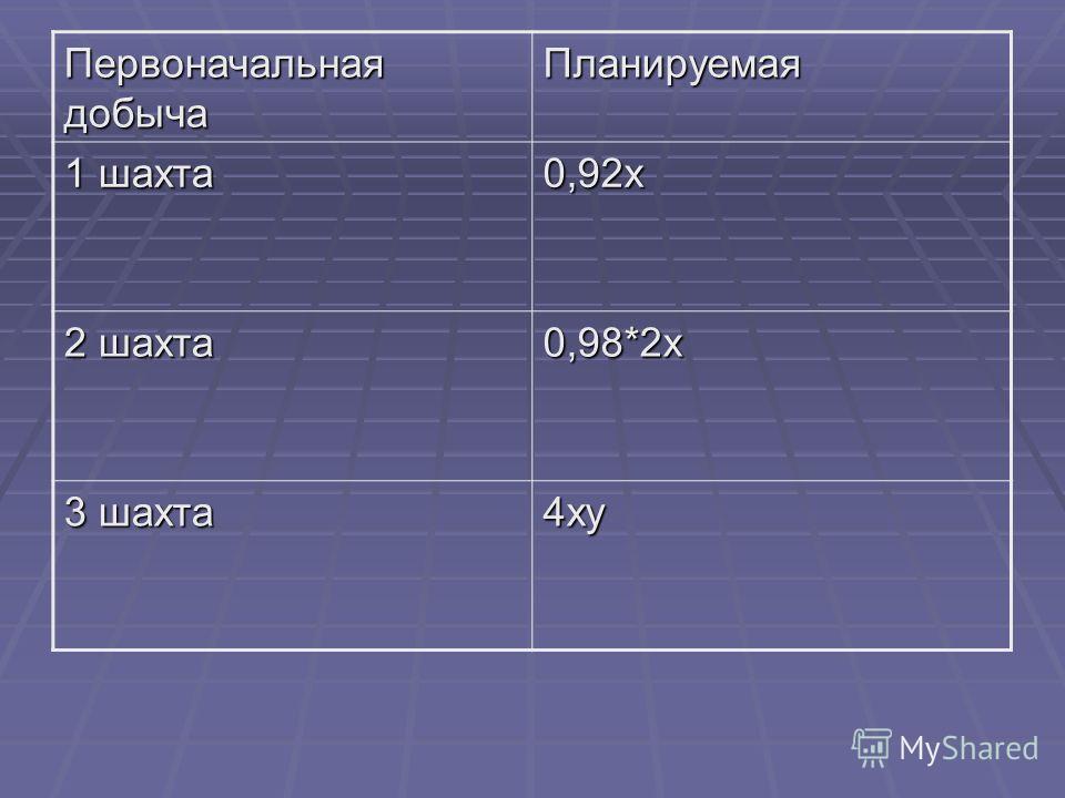 Первоначальная добыча Планируемая 1 шахта 0,92х 2 шахта 0,98*2х 3 шахта 4ху