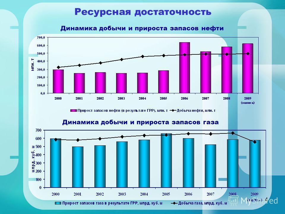 4 Динамика добычи и прироста запасов нефти Динамика добычи и прироста запасов газа Ресурсная достаточность