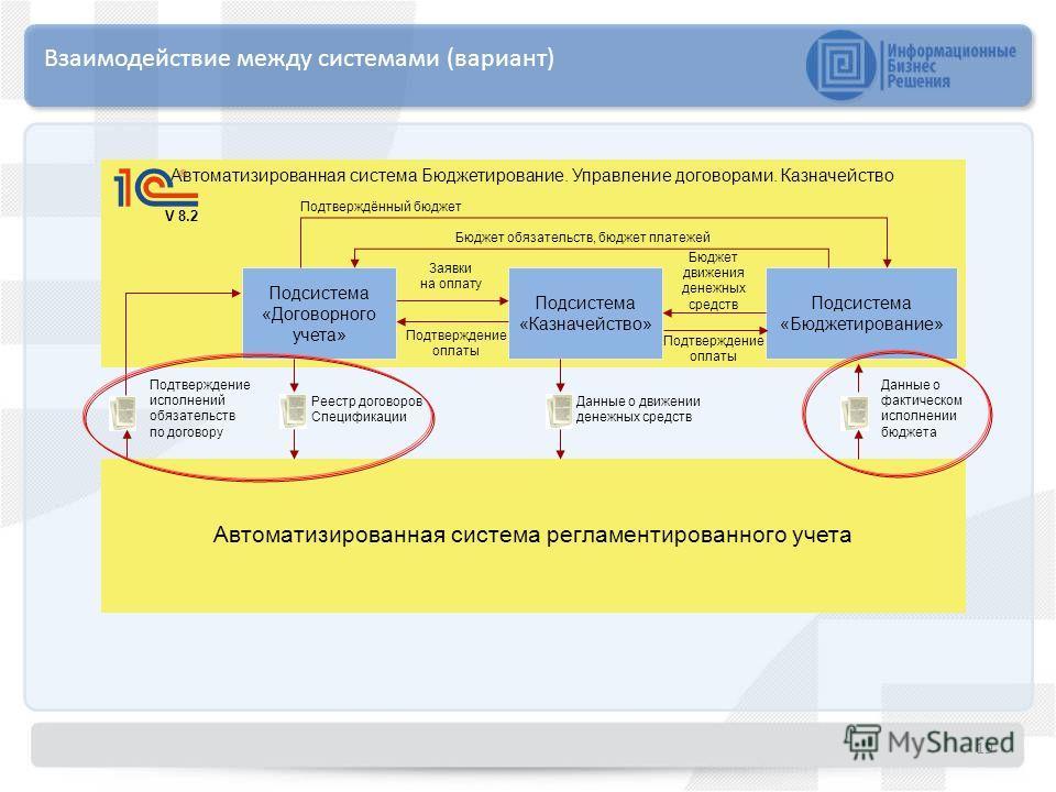 19 Взаимодействие между системами (вариант) Автоматизированная система Бюджетирование. Управление договорами. Казначейство V 8.2 Подсистема «Договорного учета» Подсистема «Казначейство» Подсистема «Бюджетирование» Автоматизированная система регламент