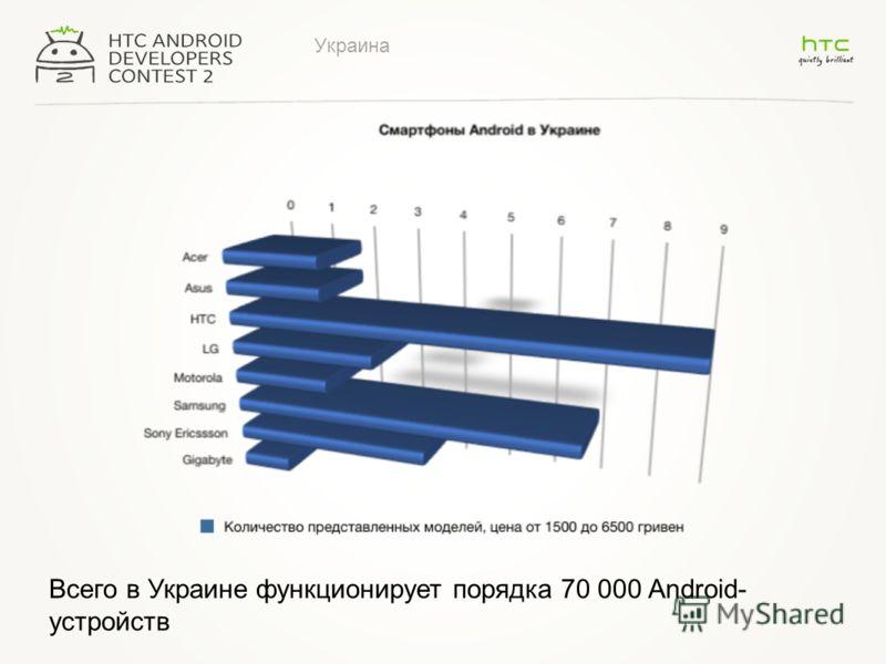 Украина Всего в Украине функционирует порядка 70 000 Android- устройств