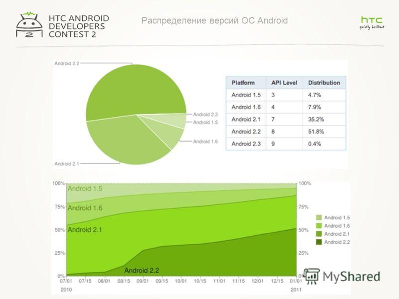 Распределение версий ОС Android