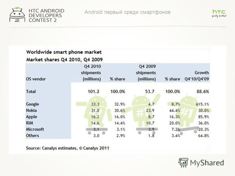 Android первый среди смартфонов