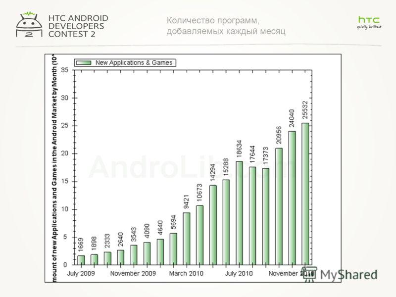 Количество программ, добавляемых каждый месяц