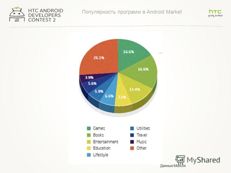 Популярность программ в Android Market Данные Mobclix