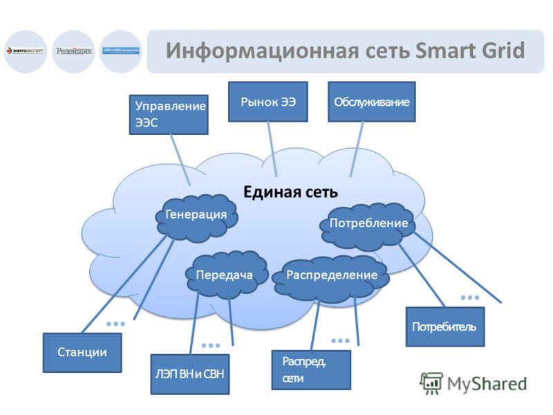 Информационная сеть Smart Grid Единая сеть Генерация ПередачаРаспределение Потребление Единая сеть … … … … Станции ЛЭП ВН и СВН Распред. сети Потребитель Управление ЭЭС Рынок ЭЭОбслуживание