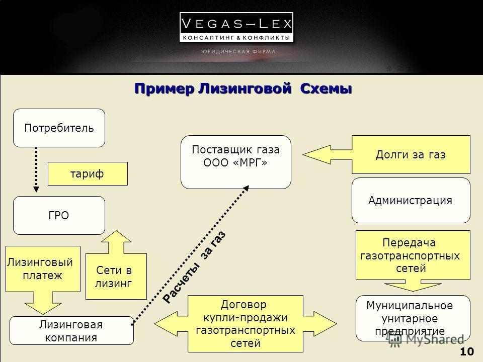 10 Пример Лизинговой Схемы