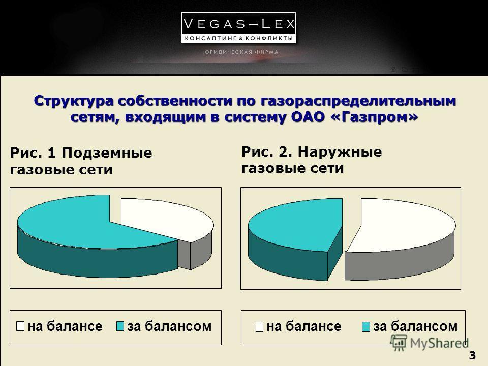 3 3 Структура собственности по газораспределительным сетям, входящим в систему ОАО «Газпром» Рис. 1 Подземные газовые сети на балансеза балансом Рис. 2. Наружные газовые сети на балансеза балансом