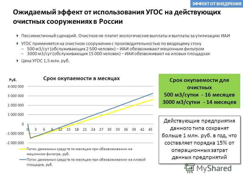 Ожидаемый эффект от использования УГОС на действующих очистных сооружениях в России Пессимистичный сценарий. Очистное не платит экологические выплаты и выплаты за утилизацию ИАИ УГОС применяется на очистном сооружении с производительностью по входяще