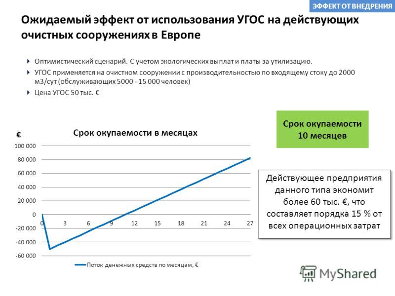 Ожидаемый эффект от использования УГОС на действующих очистных сооружениях в Европе Оптимистический сценарий. С учетом экологических выплат и платы за утилизацию. УГОС применяется на очистном сооружении с производительностью по входящему стоку до 200