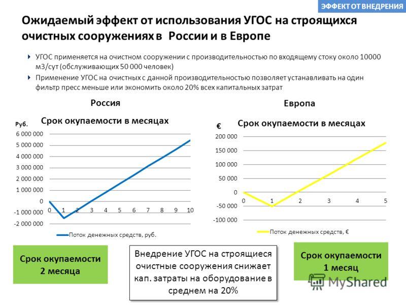 Ожидаемый эффект от использования УГОС на строящихся очистных сооружениях в России и в Европе УГОС применяется на очистном сооружении с производительностью по входящему стоку около 10000 м3/сут (обслуживающих 50 000 человек) Применение УГОС на очистн