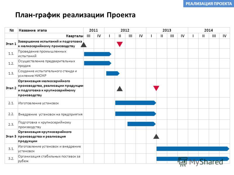 План-график реализации Проекта РЕАЛИЗАЦИЯ ПРОЕКТА Название этапа2011201220132014 Кварталы IIIIVIIIIIIIVIIIIIIIVIIIIIIIV Этап 1 Завершение испытаний и подготовка к мелкосерийному производству 1.1. Проведение промышленных испытаний 1.2. Осуществление п